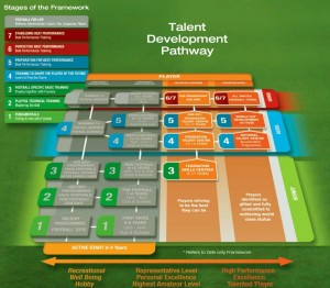 Talent Development Pathway